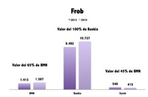 La reestructuracion del sistema financiero hace aumentar las provisiones del fgd col