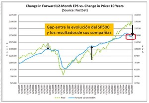 Gap entre sp y compa%c3%b1%c3%adas col