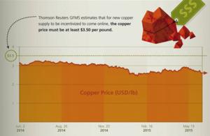 Precio cobre col