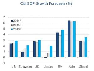 Prediccion crecimiento pib col