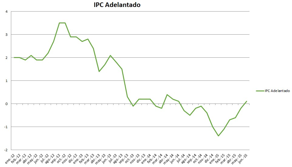IPC 2015 adelantado junio