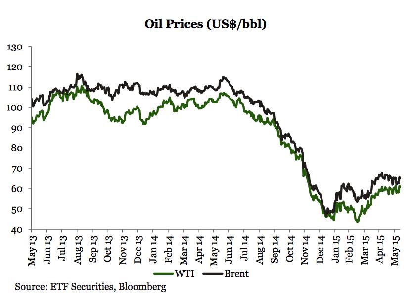 precios petroleo