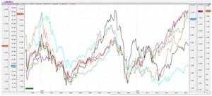 Comportamiento mercados col