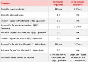 Cuenta 123 openbank.... col
