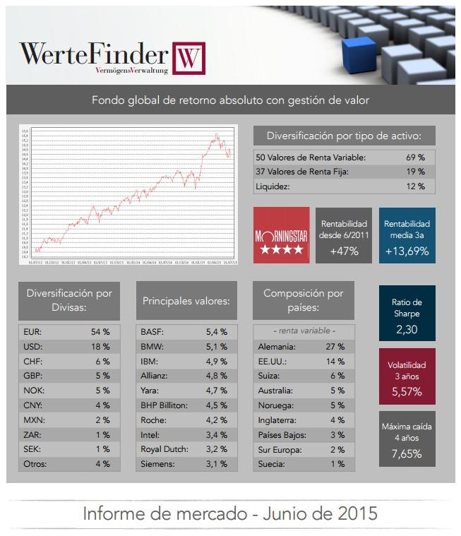 WerteFinder: Informe Junio