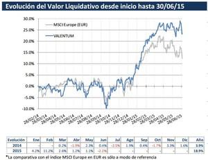 Valentum valor liquidativo col