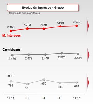 Santander comisiones margen de interes col