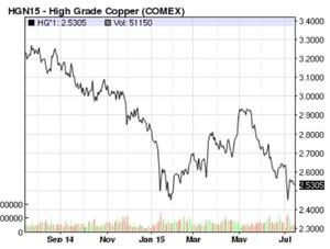 High grade copper col