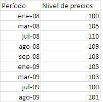 Indice de precios 20082009 col