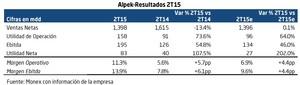 Alpek reporte trimestral 2t15 col