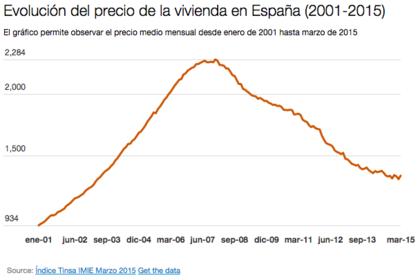 Evolucion precio vivienda espa%c3%b1a foro