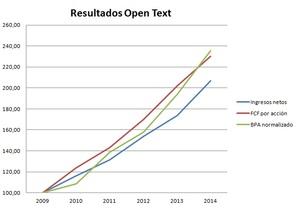 Open text financials col