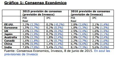 Previsiones economicas foro
