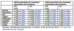 Previsiones economicas col
