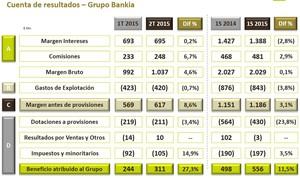 Resultados bankia col