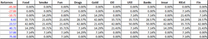Probabilidad de retornos por industria col