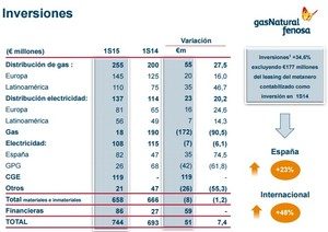 Inversiones gas natural col