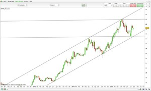 Chart bme col