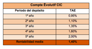 Cuentas y depositos en el extranjero no residentes agosto cic iberbanco col