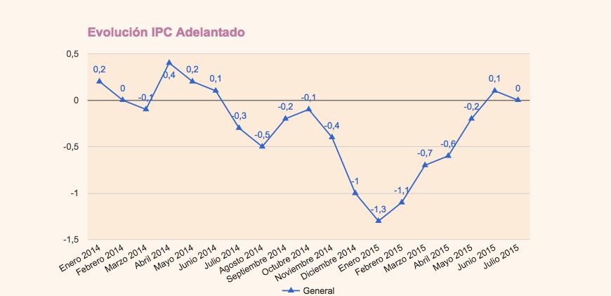 IPC adelantado Julio 2015
