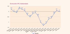 Evoluci%c3%b3n ipc adelantado julio col
