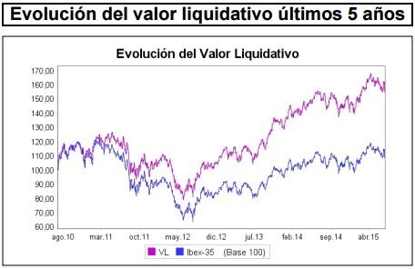Valor liquidativo Catalana Occidente Bolsa Española