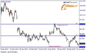 Chart alibaba col