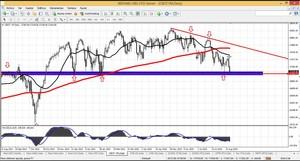 Dow jones 2 col