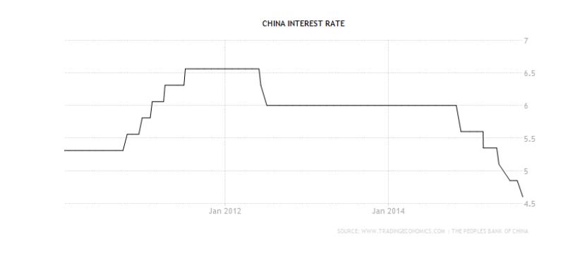 china tipos de interes