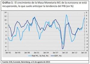 Crecimiento masa monetario col