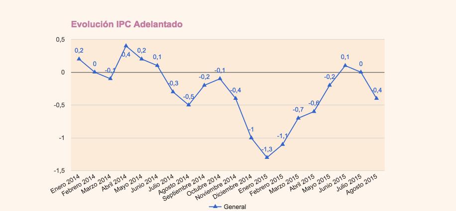 IPC Adelantado de Agosto 2015