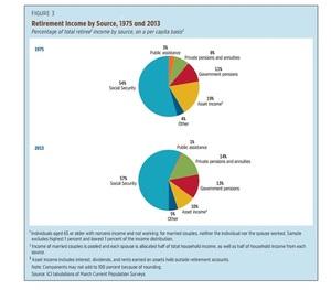 Proporcion de subvenciones privadas en ingresos jubilados en usa col