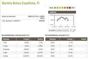 Bankia bolsa espanola col