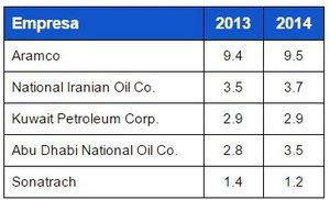 Produccion petrolera empresas de medio oriente col
