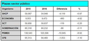 Presupuestos recorte de plazas para el 2016 col