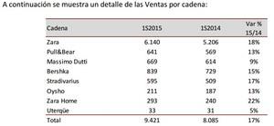Inditex resultados tiendas col