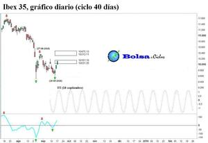 Ibex 35 ciclo 40 dias 17092015 col