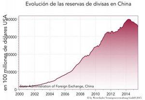 Wertefinder reserva de divisas en china col