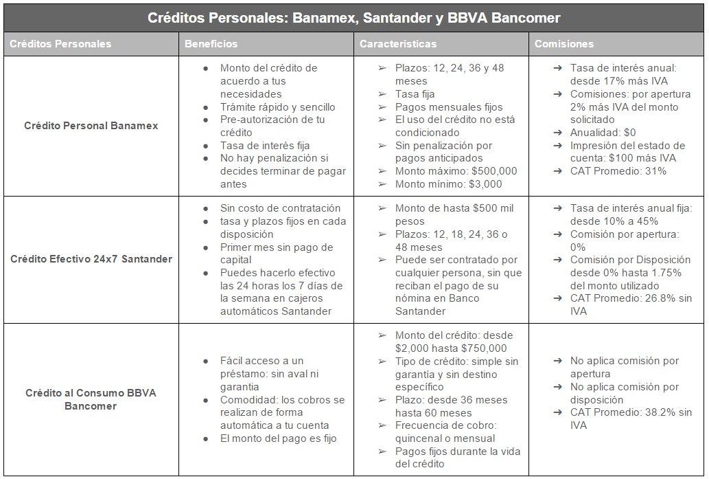 comparativa de prestamos personales 2017