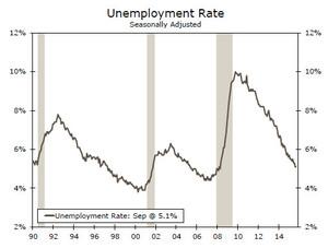 Unemployment col