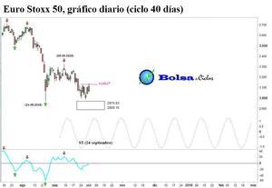 Euro stoxx 50 ciclo 40 dias 01102015 col