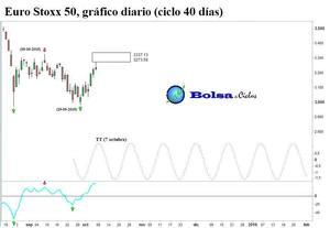 Euro stoxx 50 ciclo 40 dias 07102015 col