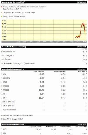 Schroder isf european opportunities col