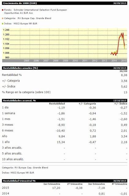 Schroder isf european opportunities foro