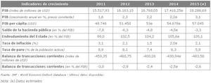 Indicadores de crecimiento   fuente imf   world economic outlook database   %c3%baltimos datos disponibles col