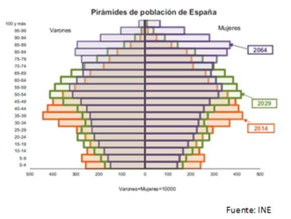 Pirámide de población de España INE