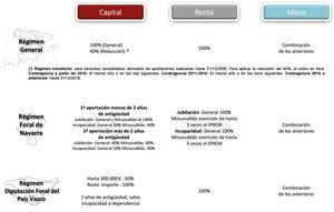 Fiscalidad prestacion segun modalidad rescate col