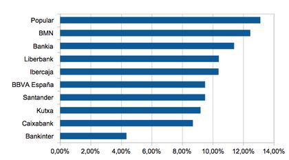 Tasa de morosidad bancos espa%c3%b1oles foro