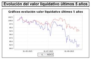 Magallanes valor liquidativo 5 a%c3%b1os col