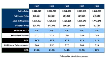 Caf 2014 ratios rankia foro